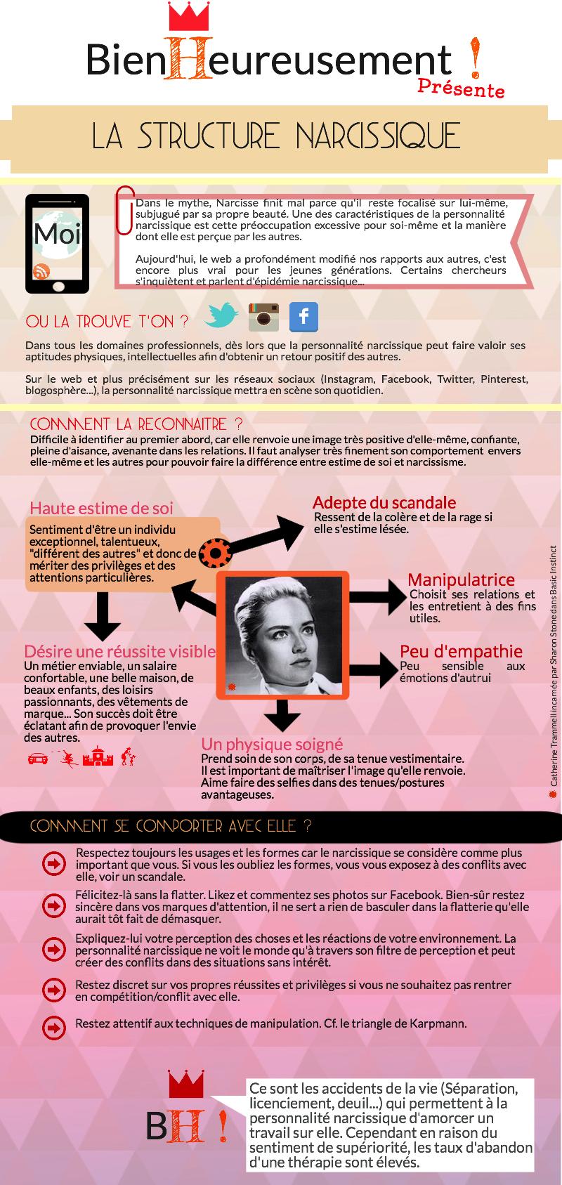Infographie Personnalité Narcissique